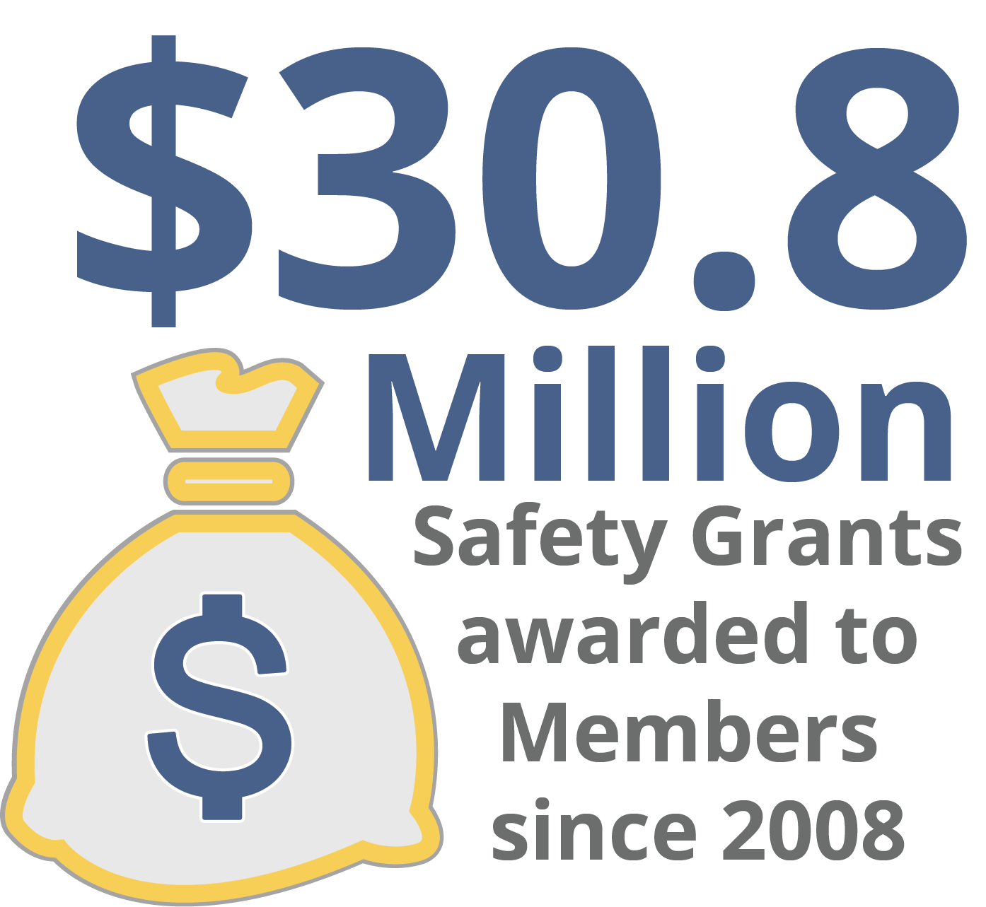 $30.8 Million Safety Grants awarded to Members since 2008