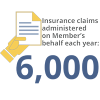 6,000 Insurance claims administered on Member's behalf each year
